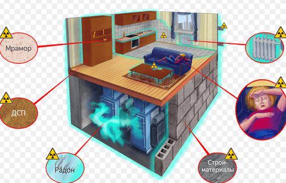как измерить уровень радиации в домашних условиях